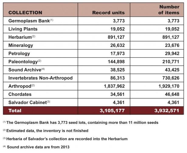 Descripcio numerica col·leccions-2015-anv