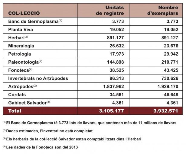 Descripcio numerica col·leccions-2015-cav