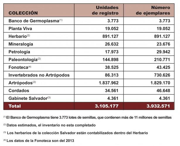 Descripcio numerica col·leccions-2015-csv